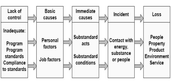 ilci causation model and domino thery 2018-5-13  between 1958 and 1974 the domino theory was taught in new zealand using the lateiner method of accident control for supervision,  (ilci) loss causation model.